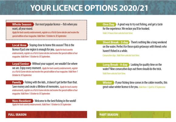 NZ Fishing licence fees for 2020-2021 season